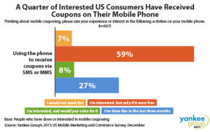 popularity of mobile coupons