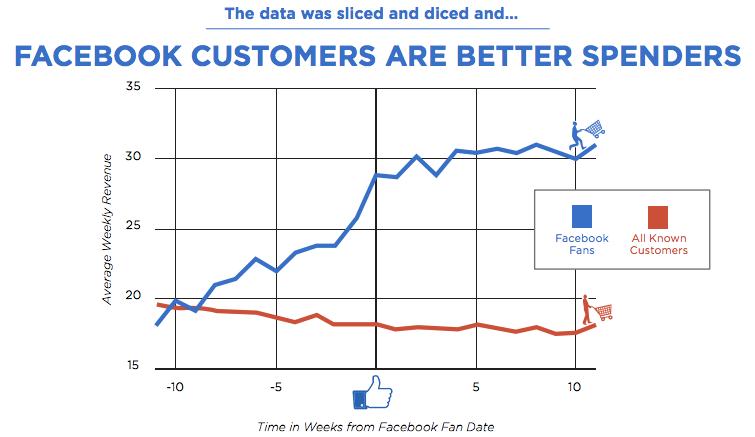 Facebook customer engagement - image 4