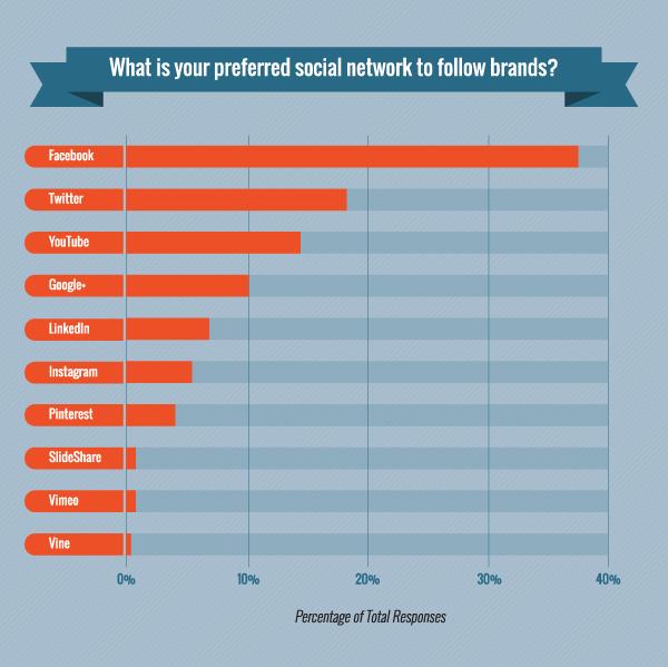 Facebook customer engagement - image 3