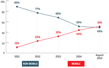 mobile commerce 2