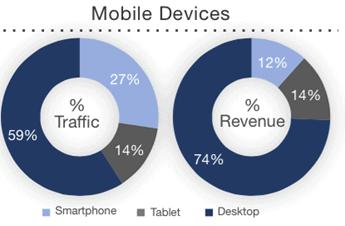 mobile commerce 4