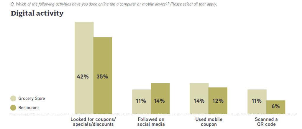 restaurants deliver mobile offers 3