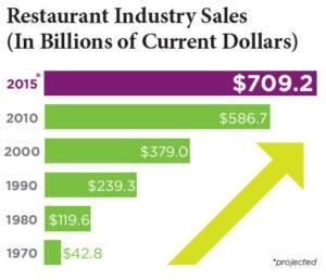 restaurants deliver mobile offers 1