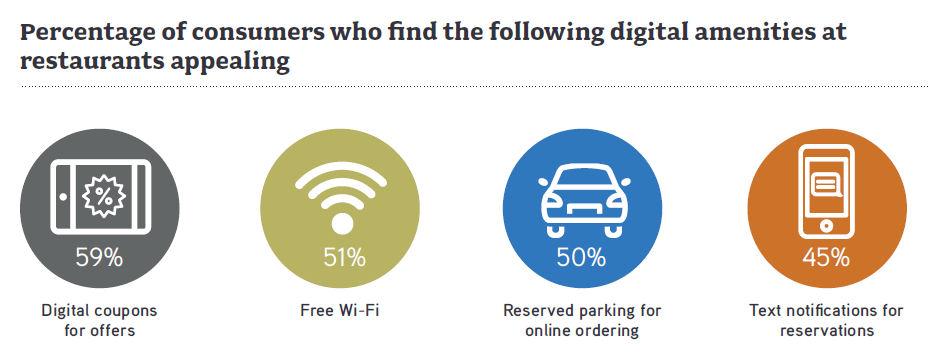 restaurants deliver mobile offers 4