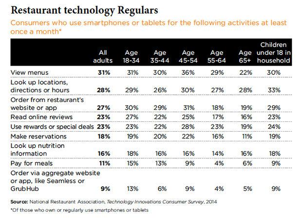 restaurants deliver mobile offers 5