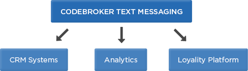 CodeBroker Mobile Loyalty Integration