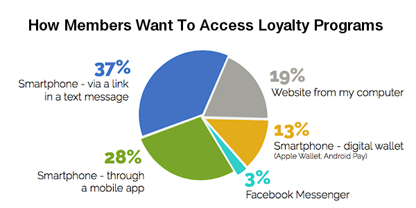 loyalty-program-engagement
